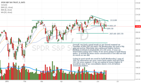 SPY: Thoughts going into next week and whether we can resume higher