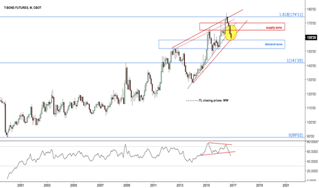 ZB1!: $ZB_F Long bond at lower wedge line