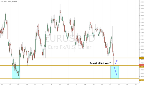 EURUSD: Eurusd, will you do what you did last year? Or nah