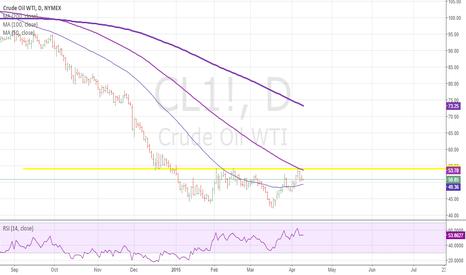 CL1!: CL still loking good