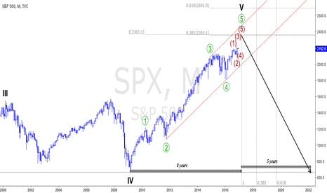 SPX: Monthly update... scary!