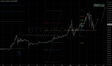 BTCUSD: One more try expected