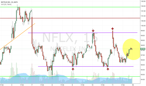 NFLX: ALERT. NFLX - Swing Trading