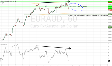EURAUD: EURAUD 3 day bull trap potential Double Top for trend resumption