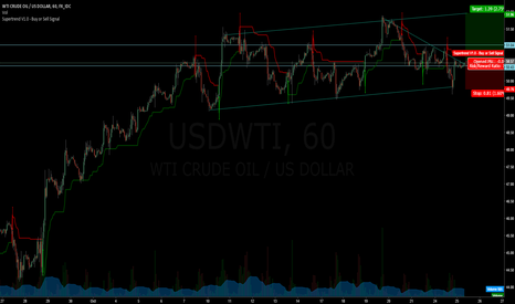 USDWTI: Short term long for OIL