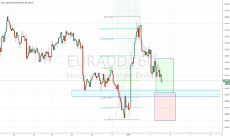 EURAUD: Long in Structure