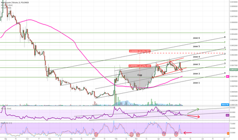 NAUTBTC: NAUT still forming cup and handle within diagonal channel