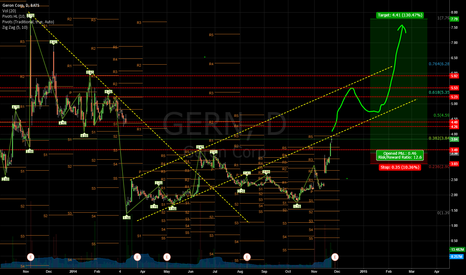 GERN: GERN looks to want to fill the Feb 2014 gap....