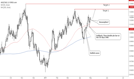 AUDCAD: AUDCAD Probably resuming the upside
