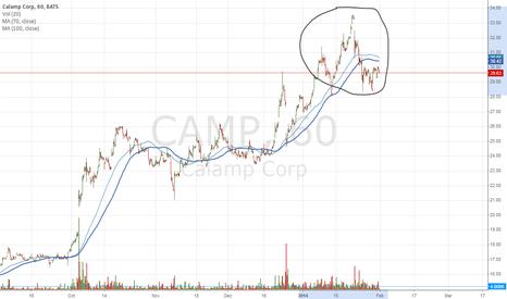 CAMP: CalAmp dilemma