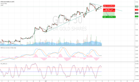 GLD: GLD Potential Trend Reversal