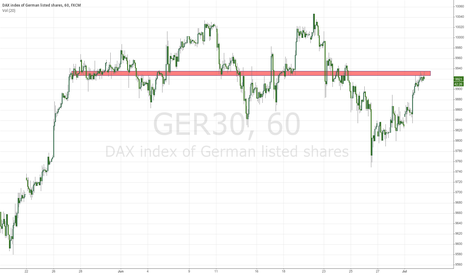 GER30: short in DAX 60 minutes