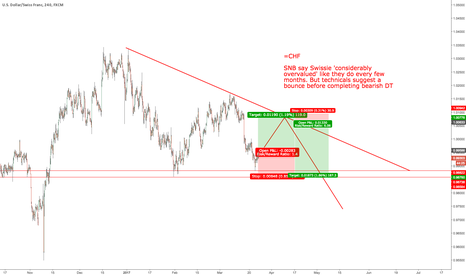 USDCHF: $USDCHF bounce for bearish DT