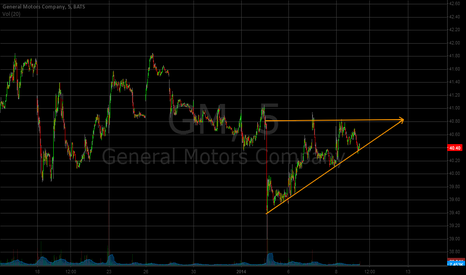 GM: GM Ascending triangle pattern