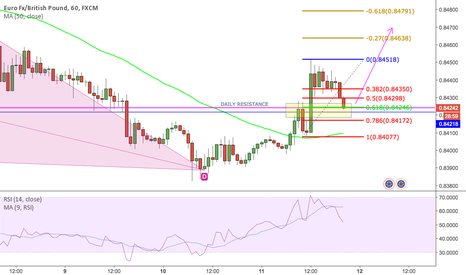 EURGBP: EURGBP retracement