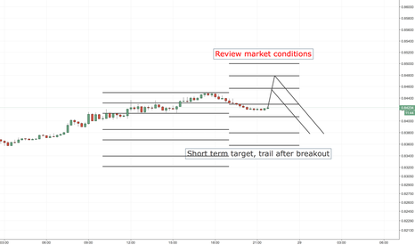 EURGBP: EURGBP SHORT ENTRY LEVELS, US SESSION + 1ST HOURS OF ASIAN