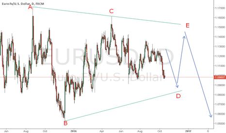 EURUSD: eurusd Elliott Wave Triangle