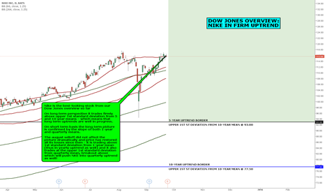 NKE: DOW JONES OVERVIEW: NIKE IN FIRM UPTREND