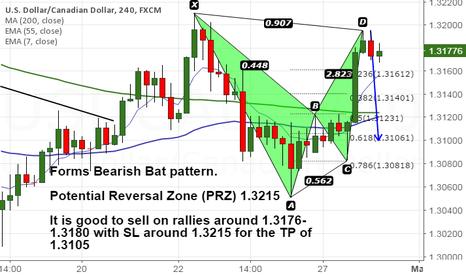 USDCAD: USD/CAD forms Bearish Bat pattern
