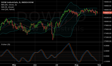 DOWI: Fisher Transform on Dow Jones 30 index