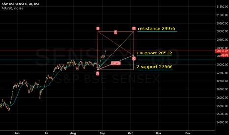 SENSEX: MA)50.close): 28262. Resistance 29976. Support 28512/27666.