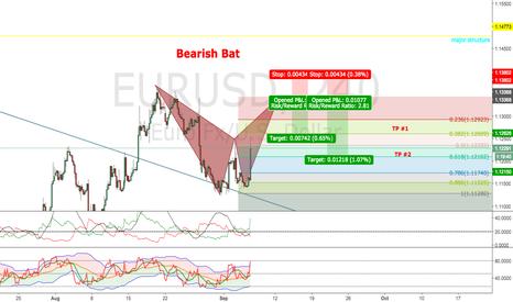 EURUSD: Potential Bearish Bat