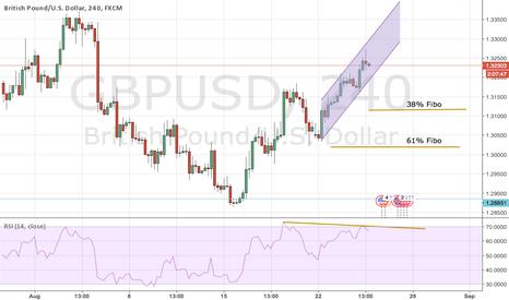 GBPUSD: GBP USD 2.0
