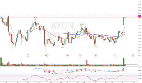AXON: Rejected