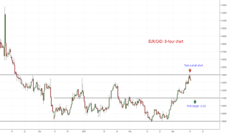 EURCAD: Short (EUR/CAD). Looking for more downside