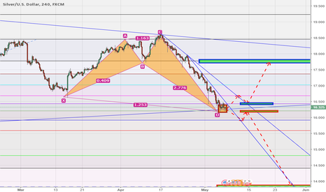 XAGUSD: XAGUSD WAIT FOR COMFIRMATION