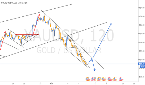XAUUSD: BREAKOUT IN GOLD - 2H CHART