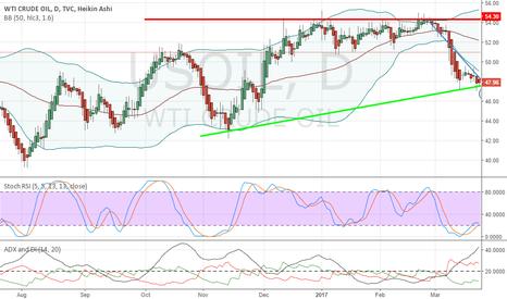 USOIL: Crude Oil WTI Bearish 3rd wave