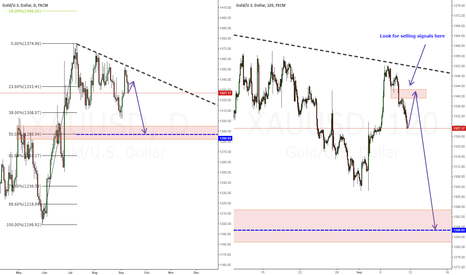 XAUUSD: Gold - Looking to short (1337-1343)