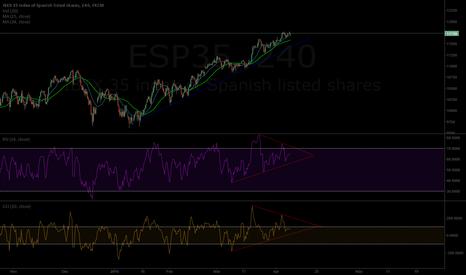 ESP35: divergeance bearish