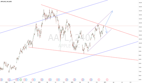 AAPL: AAPL @ Make IT or Break IT
