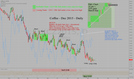 KCZ2015: Coffee December 2015 Contract - Daily - Tim's Trading Method
