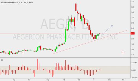 AEGR: AEGR long opportunity