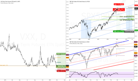 SPX500: Long VXX | Volatility Play | Associated S&P500 Chart Attached