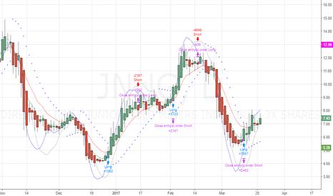 JNUG: Swing Trader Strategy