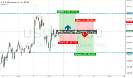 USDJPY: USD/JPY Forcast For The Next 2 Days