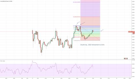 EURGBP: Double Top / 0.618 Trade