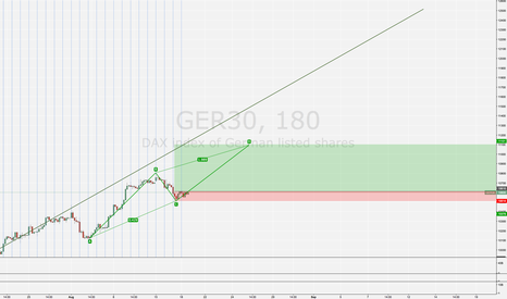 GER30: ABCD wave target 11100