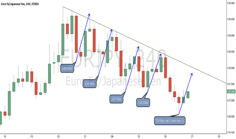 EURJPY: Retractions