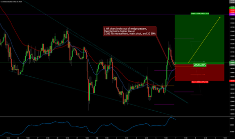 USDCAD: USDCAD LONG INTRADAY BREAKOUT TRADE SETUP