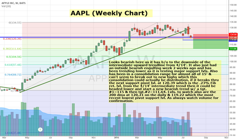 AAPL: AAPL looks bearish & could break to downside of 120
