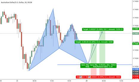 AUDUSD: Potential Gartley Trade on AUDUSD