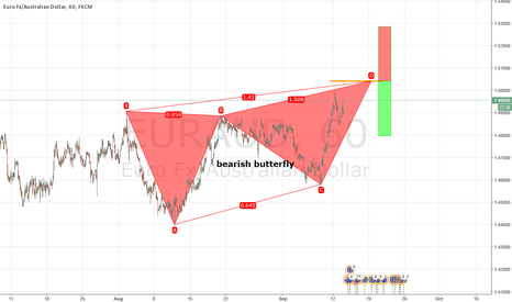 EURAUD: Possible Bearish butterfly