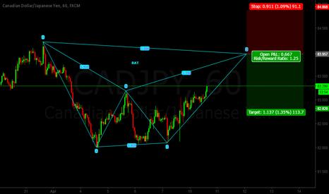 CADJPY: Cad/Jpy BAT Pattern SHORT