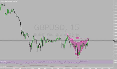 GBPUSD: Bearish Cypher @ Market