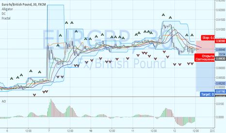 EURGBP: EURGBP: новая волна вниз